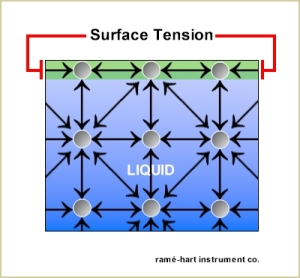 surface_tension