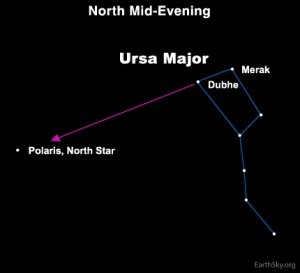 polaris_pointers_Big_Dipper